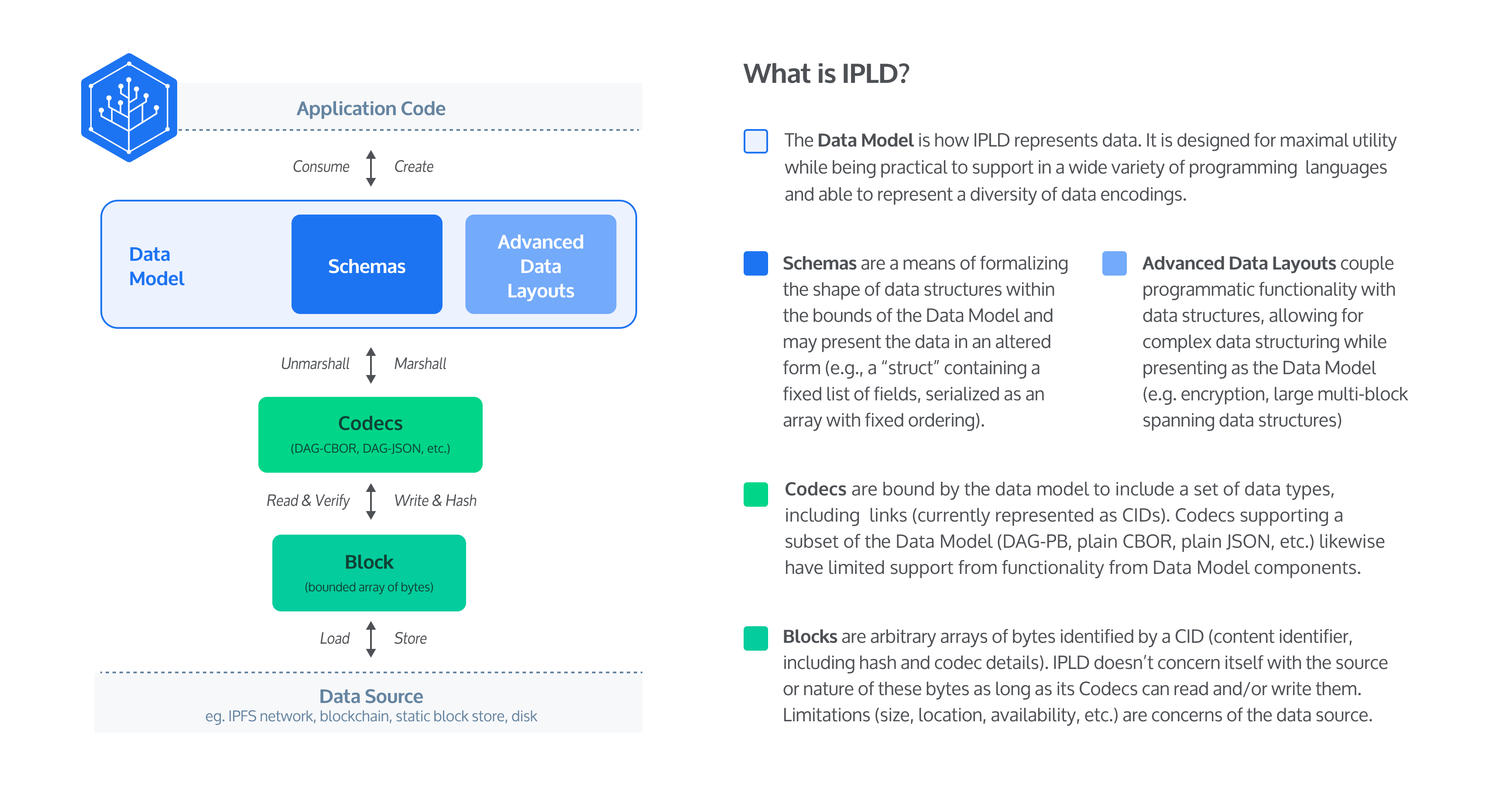 What is IPLD?